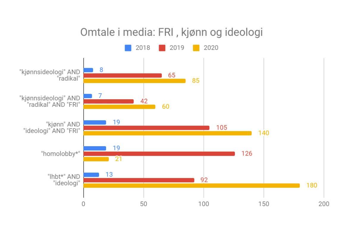 Kjønnsideologi og radikal og FRI: Fra 7 artikler i 2018 til 60 artikler i 2020. Er lik prosentvis økning 757 prosent.
