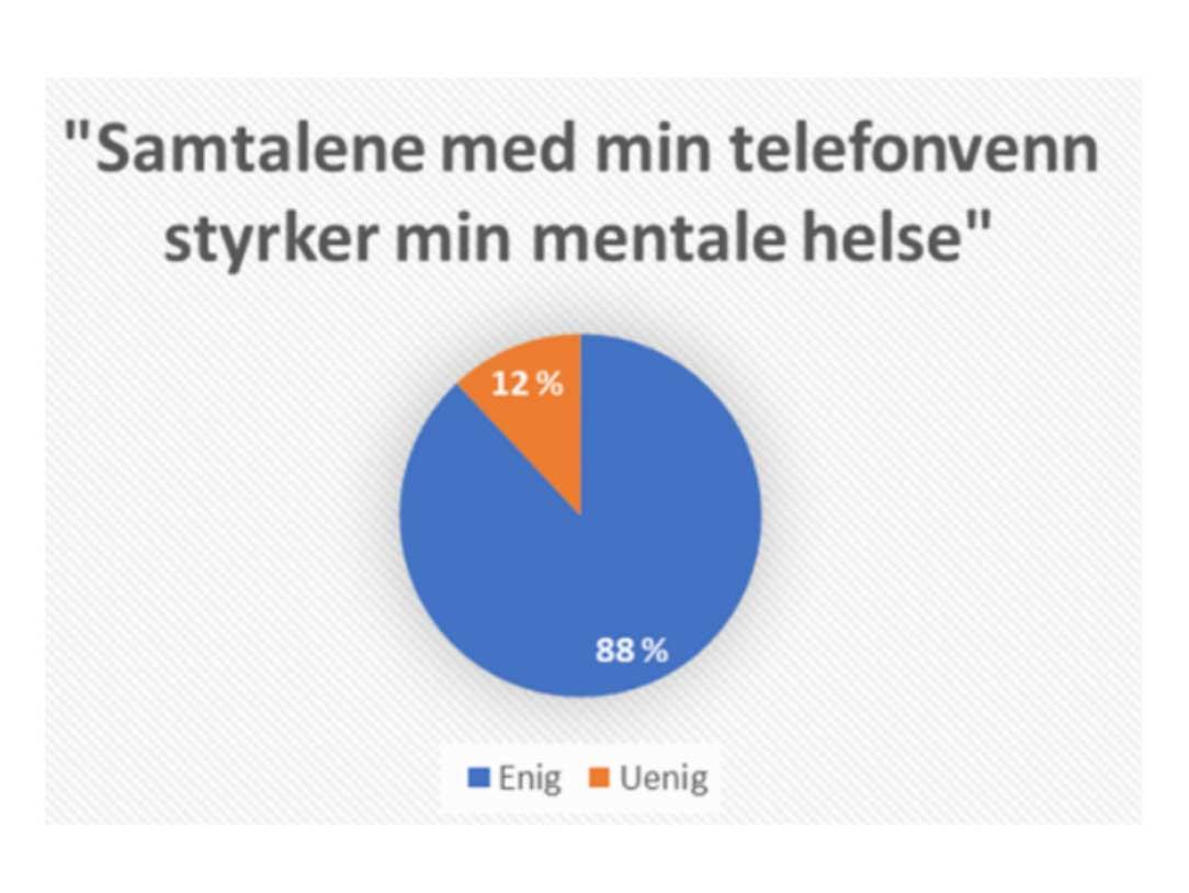 I en egen separat undersøkelse blant brukerne av vår tjeneste Regnbuetelefonen - gjennomført i februar 2021 - sa hele 88% av våre telefonvenner (de som aktivt har ønsket seg en person som ringer dem ukentlig) seg enige i følgende påstand: